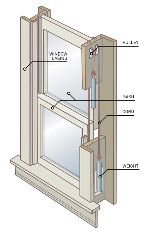 Sash window sash window parts diagram for Window replacement parts